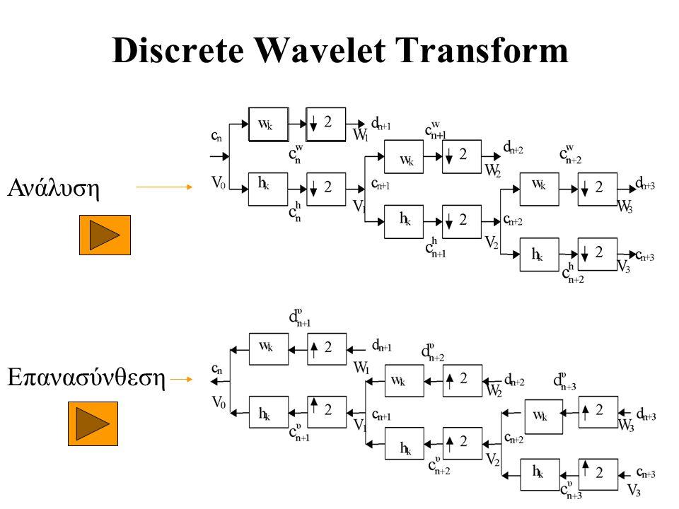 Discrete Wavelet Transform Ανάλυση Επανασύνθεση