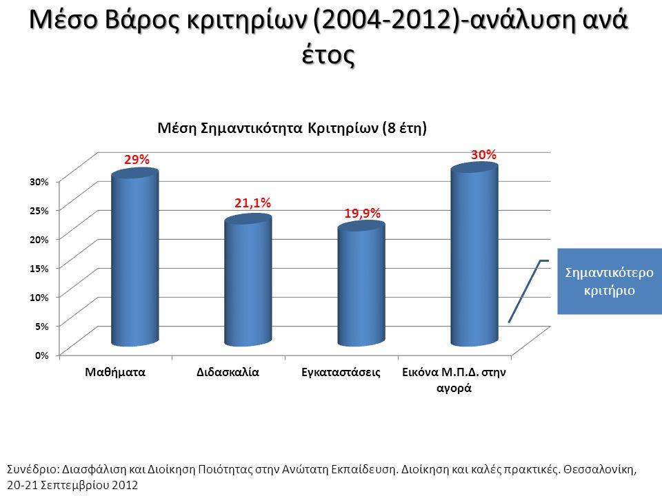 Μέσο Βάρος κριτηρίων (2004-2012)-ανάλυση ανά έτος Συνέδριο: Διασφάλιση και Διοίκηση Ποιότητας στην Ανώτατη Εκπαίδευση. Διοίκηση και καλές πρακτικές. Θ