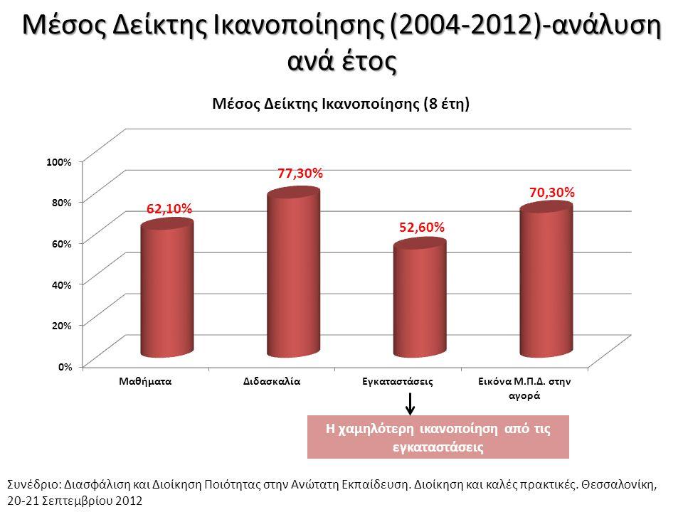 Μέσος Δείκτης Ικανοποίησης (2004-2012)-ανάλυση ανά έτος Συνέδριο: Διασφάλιση και Διοίκηση Ποιότητας στην Ανώτατη Εκπαίδευση. Διοίκηση και καλές πρακτι