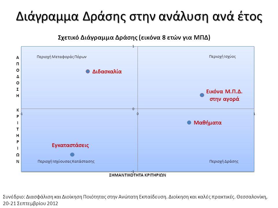 Διάγραμμα Δράσης στην ανάλυση ανά έτος Συνέδριο: Διασφάλιση και Διοίκηση Ποιότητας στην Ανώτατη Εκπαίδευση. Διοίκηση και καλές πρακτικές. Θεσσαλονίκη,