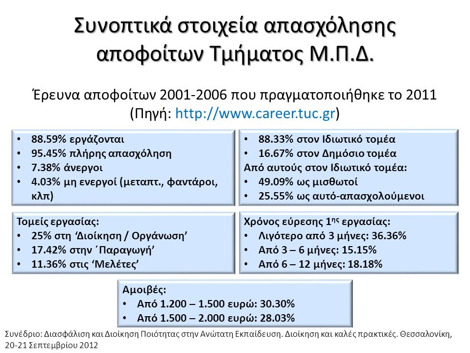 Συνοπτικά στοιχεία απασχόλησης απoφοίτων Τμήματος Μ.Π.Δ. Έρευνα αποφοίτων 2001-2006 που πραγματοποιήθηκε το 2011 (Πηγή: http://www.career.tuc.gr) • 88