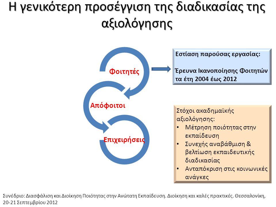 Η εξέλιξη του Δείκτη Ολικής Ικανοποίησης ανά έτος & στο σύνολο του δείγματος Στην ανάλυση ανά έτος: υψηλή ικανοποίηση τα έτη 2004-2006, 2008 & 2011.