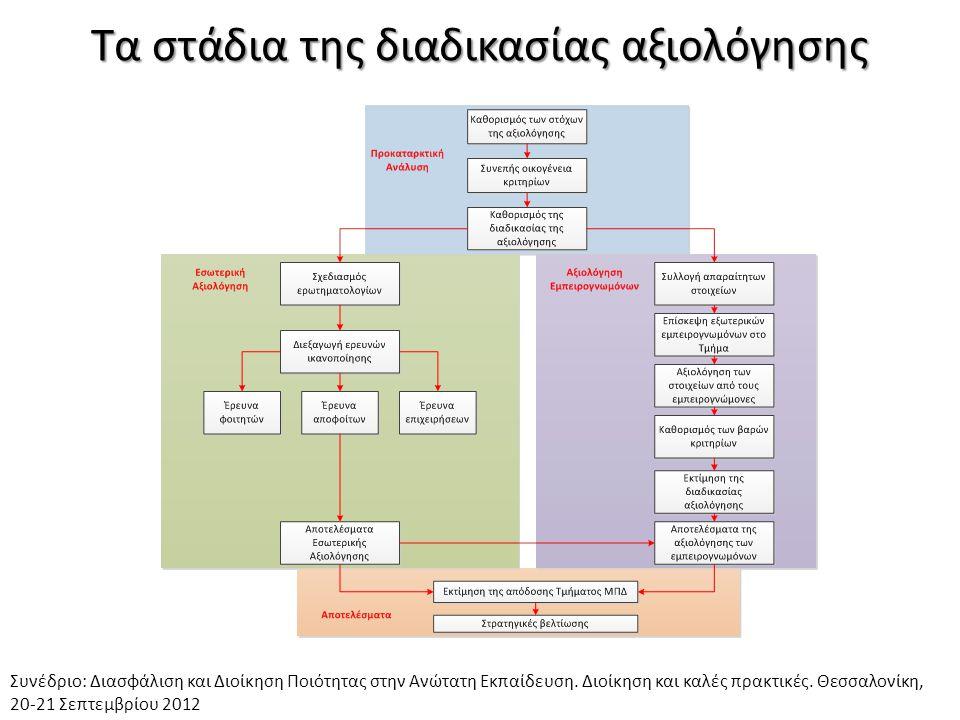 Τα στάδια της διαδικασίας αξιολόγησης Συνέδριο: Διασφάλιση και Διοίκηση Ποιότητας στην Ανώτατη Εκπαίδευση. Διοίκηση και καλές πρακτικές. Θεσσαλονίκη,