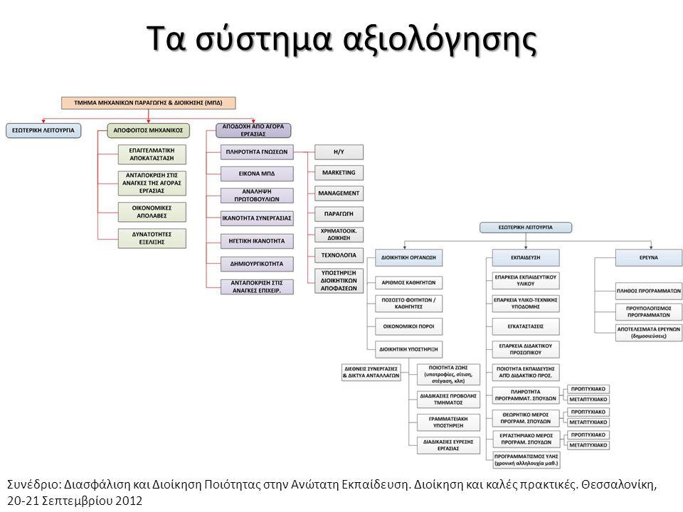 Τα σύστημα αξιολόγησης Συνέδριο: Διασφάλιση και Διοίκηση Ποιότητας στην Ανώτατη Εκπαίδευση. Διοίκηση και καλές πρακτικές. Θεσσαλονίκη, 20-21 Σεπτεμβρί