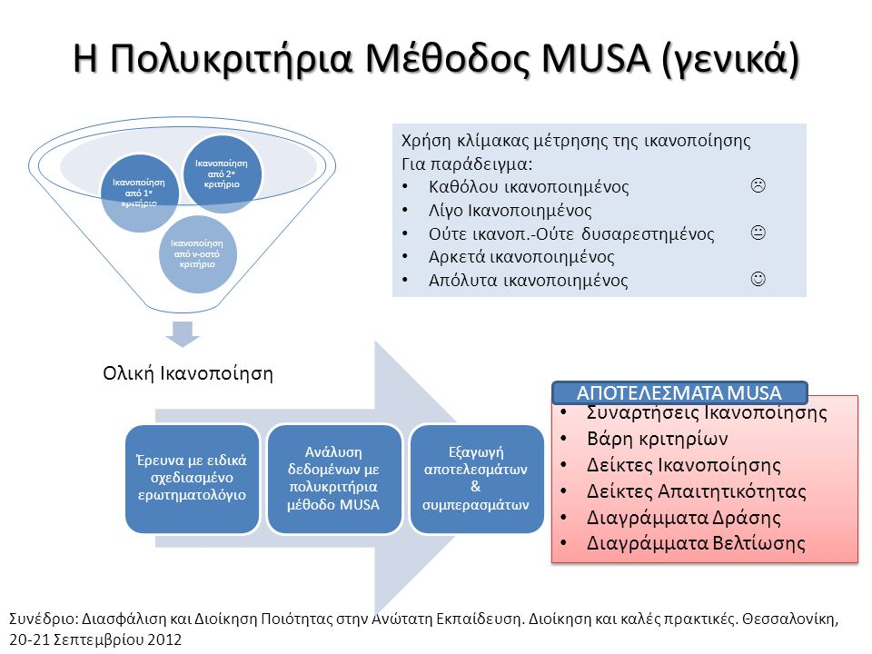 Σύντομη παρουσίαση πολυκριτήριας μεθόδου MUSA Ολική Ικανοποίηση Ικανοποίηση από το 1 ο κριτήριο Ικανοποίηση από το 2 ο κριτήριο Ικανοποίηση από το n κριτήριο Βασική εξίσωση ποιοτικής ανάλυσης παλινδρόμησης Τελική μορφή γραμμικού προγράμματος Συνέδριο: Διασφάλιση και Διοίκηση Ποιότητας στην Ανώτατη Εκπαίδευση.