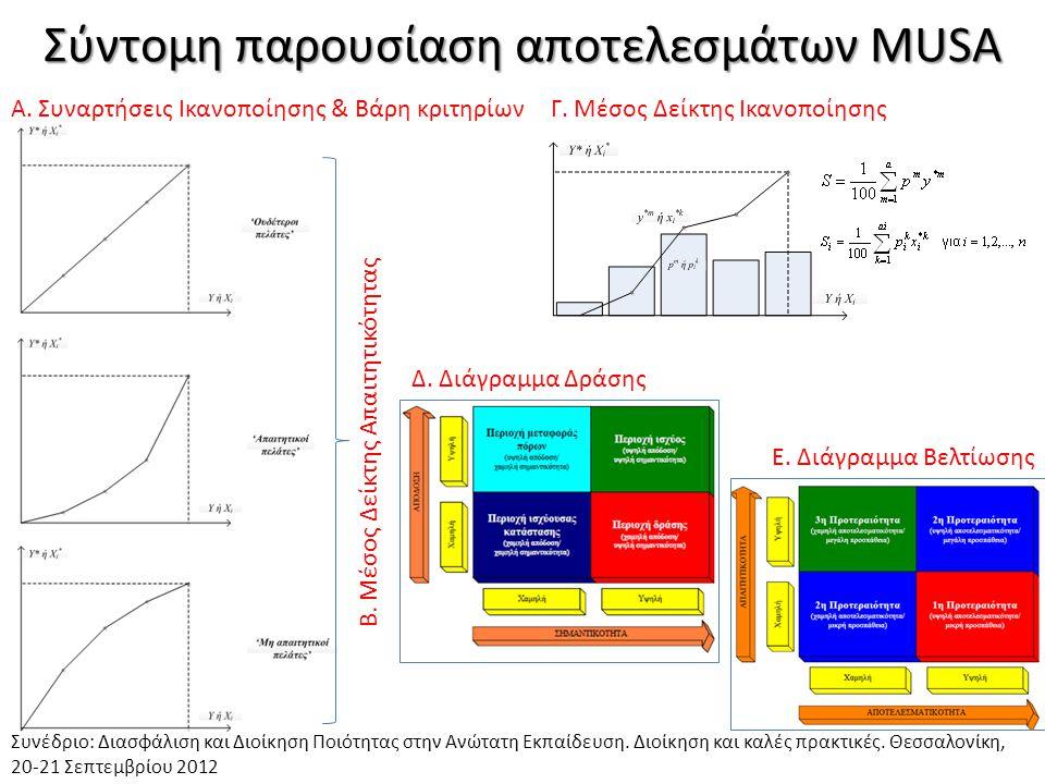 Σύντομη παρουσίαση αποτελεσμάτων MUSA Συνέδριο: Διασφάλιση και Διοίκηση Ποιότητας στην Ανώτατη Εκπαίδευση. Διοίκηση και καλές πρακτικές. Θεσσαλονίκη,