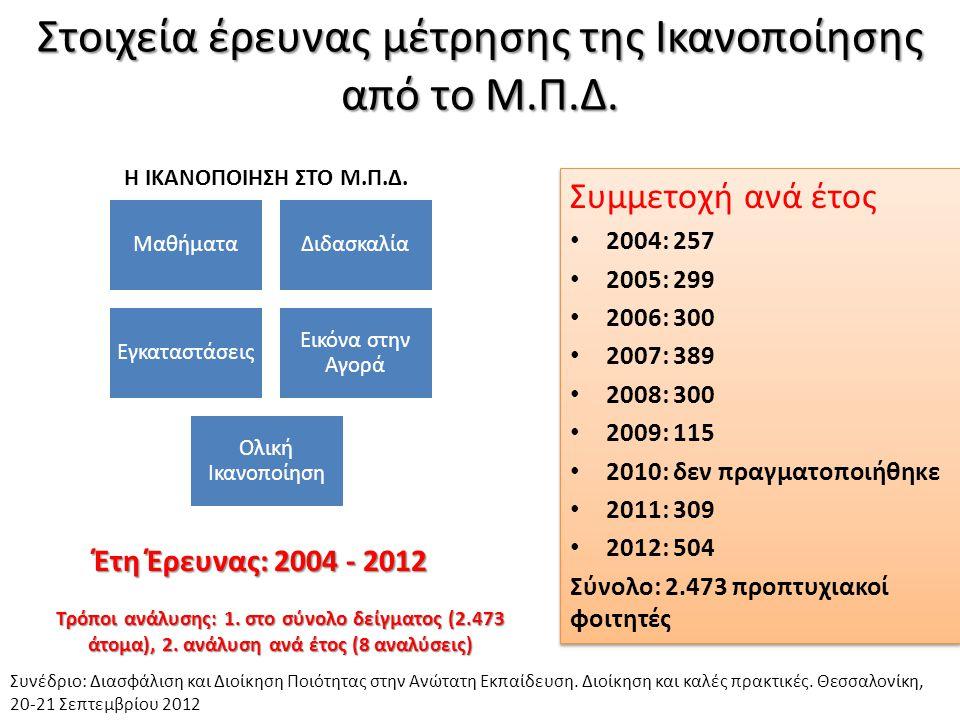 Στοιχεία έρευνας μέτρησης της Ικανοποίησης από το Μ.Π.Δ. Συμμετοχή ανά έτος • 2004: 257 • 2005: 299 • 2006: 300 • 2007: 389 • 2008: 300 • 2009: 115 •