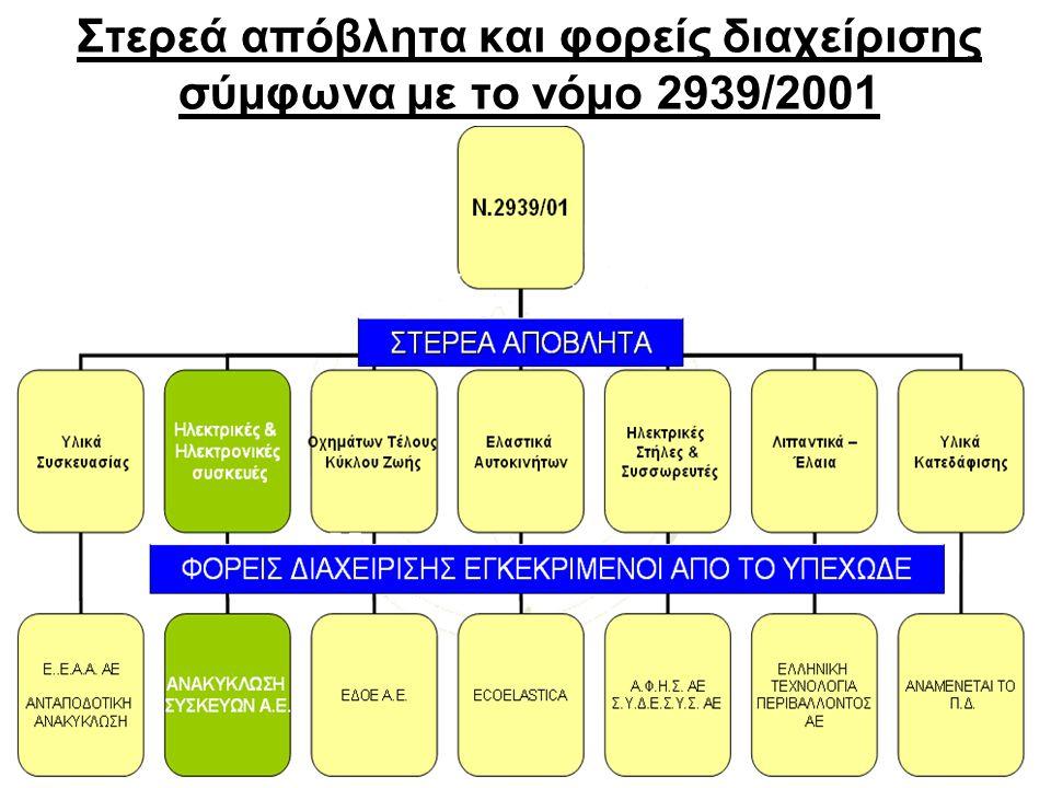 Στερεά απόβλητα και φορείς διαχείρισης σύμφωνα με το νόμο 2939/2001