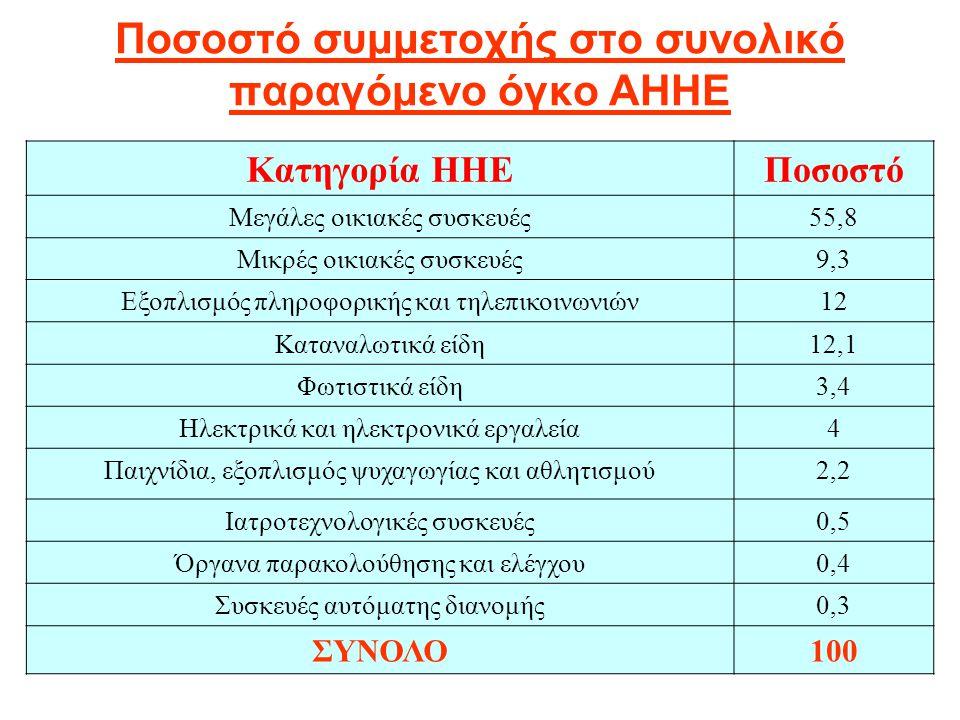 Ποσοστό συμμετοχής στο συνολικό παραγόμενο όγκο ΑΗΗΕ Κατηγορία ΗΗΕΠοσοστό Μεγάλες οικιακές συσκευές55,8 Μικρές οικιακές συσκευές9,3 Εξοπλισμός πληροφο