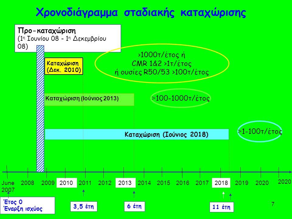 7 June 2007 2008200920102011201220132014201520162017201820192020 Έτος 0 Έναρξη ισχύος 6 έτη 3,5 έτη 11 έτη Προ-καταχώριση (1 η Ιουνίου 08 - 1 η Δεκεμβρίου 08) Καταχώριση (Ιούνιος 2018) Καταχώριση (Ιούνιος 2013) Καταχώριση (Δεκ.