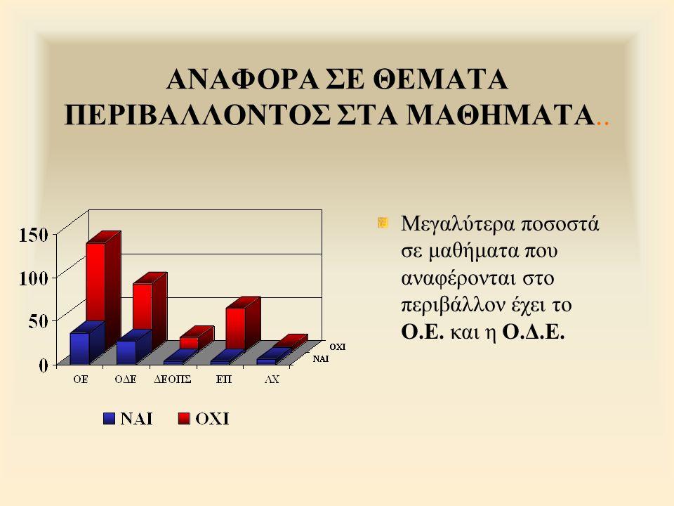 ΑΝΑΦΟΡΑ ΣΕ ΘΕΜΑΤΑ ΠΕΡΙΒΑΛΛΟΝΤΟΣ ΣΤΑ ΜΑΘΗΜΑΤΑ.. Μεγαλύτερα ποσοστά σε μαθήματα που αναφέρονται στο περιβάλλον έχει το Ο.Ε. και η Ο.Δ.Ε.