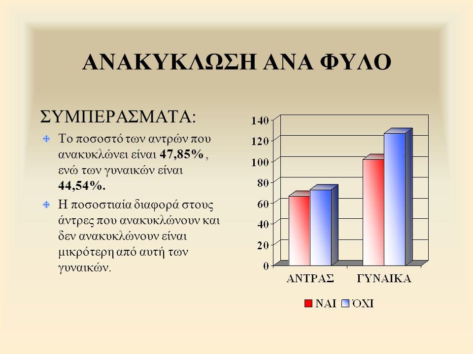 ΑΝΑΚΥΚΛΩΣΗ ΑΝΑ ΦΥΛΟ ΣΥΜΠΕΡΑΣΜΑΤΑ: Το ποσοστό των αντρών που ανακυκλώνει είναι 47,85%, ενώ των γυναικών είναι 44,54%. Η ποσοστιαία διαφορά στους άντρες