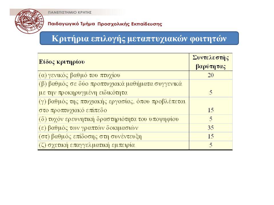 Κριτήρια επιλογής μεταπτυχιακών φοιτητών
