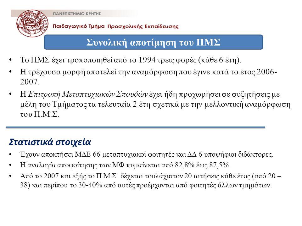 • Το ΠΜΣ έχει τροποποιηθεί από το 1994 τρεις φορές (κάθε 6 έτη). • Η τρέχουσα μορφή αποτελεί την αναμόρφωση που έγινε κατά το έτος 2006- 2007. • Η Επι