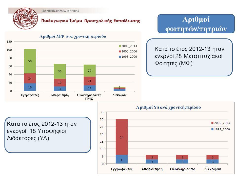 Αριθμοί φοιτητών/τητριών Κατά το έτος 2012-13 ήταν ενεργοί 28 Μεταπτυχιακοί Φοιτητές (ΜΦ) Κατά το έτος 2012-13 ήταν ενεργοί 18 Υποψήφιοι Διδάκτορες (Υ