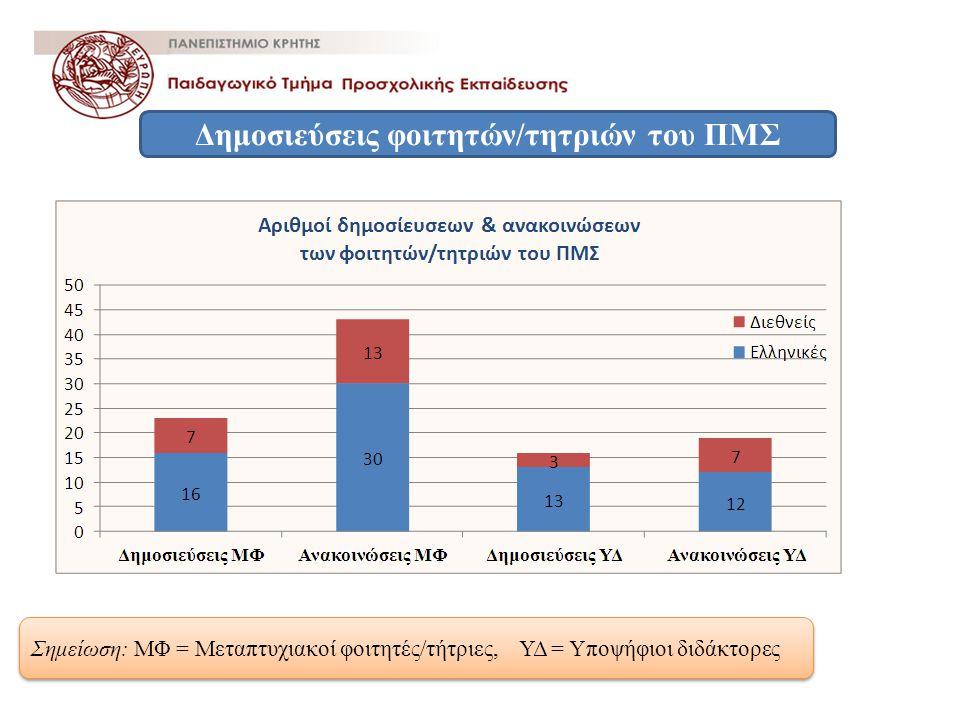 Δημοσιεύσεις φοιτητών/τητριών του ΠΜΣ Σημείωση: ΜΦ = Μεταπτυχιακοί φοιτητές/τήτριες, ΥΔ = Υποψήφιοι διδάκτορες