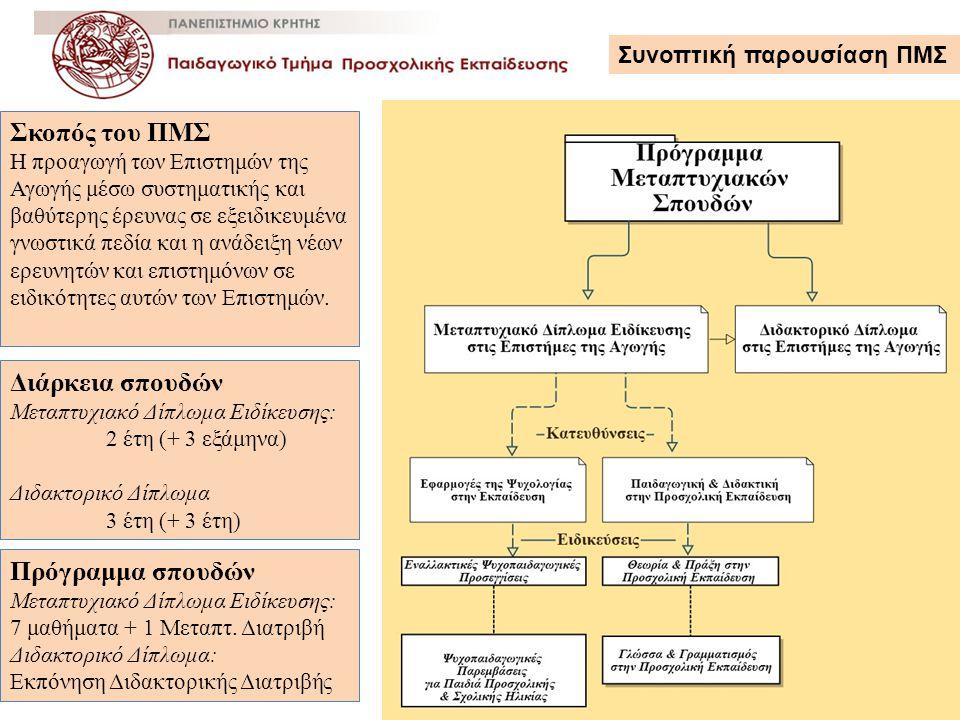 Σκοπός του ΠΜΣ Η προαγωγή των Επιστημών της Αγωγής μέσω συστηματικής και βαθύτερης έρευνας σε εξειδικευμένα γνωστικά πεδία και η ανάδειξη νέων ερευνητ