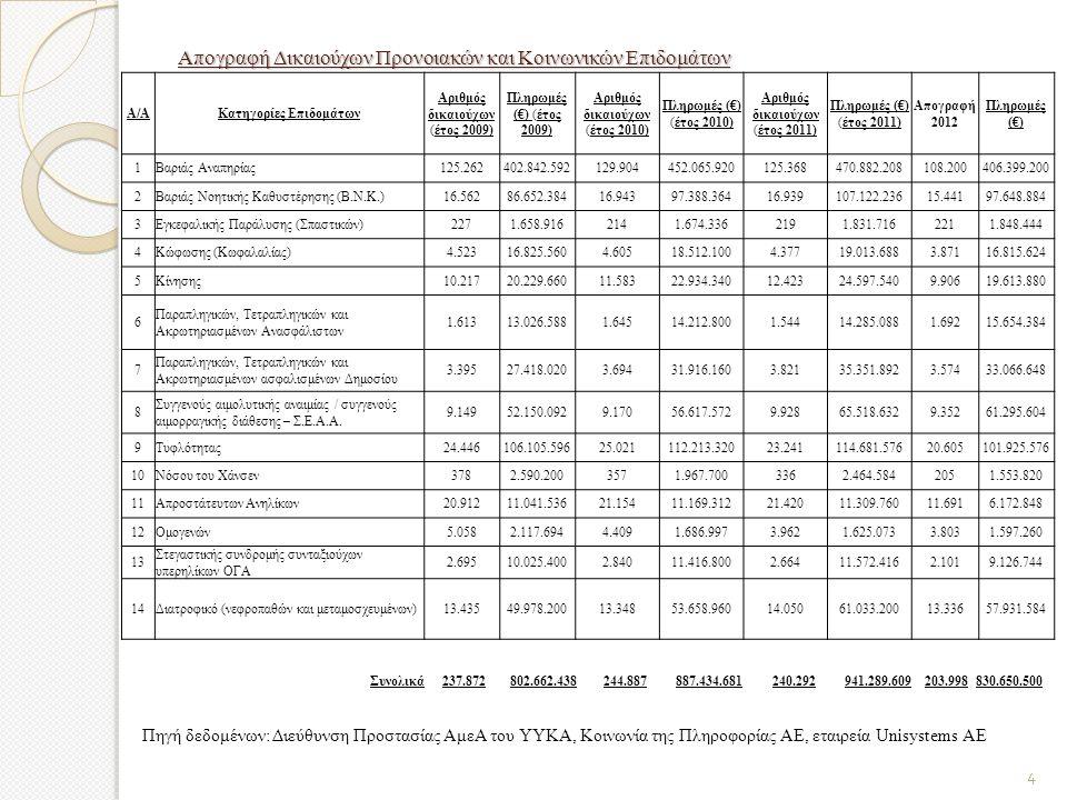 Απογραφή Δικαιούχων Προνοιακών και Κοινωνικών Επιδομάτων Α/ΑΚατηγορίες Επιδομάτων Αριθμός δικαιούχων (έτος 2009) Πληρωμές (€) (έτος 2009) Αριθμός δικαιούχων (έτος 2010) Πληρωμές (€) (έτος 2010) Αριθμός δικαιούχων (έτος 2011) Πληρωμές (€) (έτος 2011) Απογραφή 2012 Πληρωμές (€) 1Βαριάς Αναπηρίας125.262402.842.592129.904452.065.920125.368470.882.208108.200406.399.200 2Βαριάς Νοητικής Καθυστέρησης (Β.Ν.Κ.)16.56286.652.38416.94397.388.36416.939107.122.23615.44197.648.884 3Εγκεφαλικής Παράλυσης (Σπαστικών)2271.658.9162141.674.3362191.831.7162211.848.444 4Κώφωσης (Κωφαλαλίας)4.52316.825.5604.60518.512.1004.37719.013.6883.87116.815.624 5Κίνησης10.21720.229.66011.58322.934.34012.42324.597.5409.90619.613.880 6 Παραπληγικών, Τετραπληγικών και Ακρωτηριασμένων Ανασφάλιστων 1.61313.026.5881.64514.212.8001.54414.285.0881.69215.654.384 7 Παραπληγικών, Τετραπληγικών και Ακρωτηριασμένων ασφαλισμένων Δημοσίου 3.39527.418.0203.69431.916.1603.82135.351.8923.57433.066.648 8 Συγγενούς αιμολυτικής αναιμίας / συγγενούς αιμορραγικής διάθεσης – Σ.Ε.Α.Α.