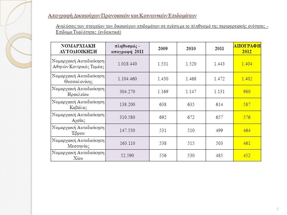Απογραφή Δικαιούχων Προνοιακών και Κοινωνικών Επιδομάτων Αναλύσεις των στοιχείων των δικαιούχων επιδομάτων σε σχέση με το πληθυσμό της περιφερειακής ενότητας - Επίδομα Τυφλότητας (ενδεικτικά) ΝΟΜΑΡΧΙΑΚΗ ΑΥΤΟΔΙΟΙΚΗΣΗ πληθυσμός - απογραφή 2011 200920102011 ΑΠΟΓΡΑΦΗ 2012 Νομαρχιακή Αυτοδιοίκηση Αθηνών Κεντρικός Τομέας 1.018.4401.5311.5201.4431.404 Νομαρχιακή Αυτοδιοίκηση Θεσσαλονίκης 1.104.4601.4301.4681.4721.402 Νομαρχιακή Αυτοδιοίκηση Ηρακλείου 304.2701.1691.1471.131980 Νομαρχιακή Αυτοδιοίκηση Καβάλας 138.200638635614587 Νομαρχιακή Αυτοδιοίκηση Αχαΐας 310.580692672657576 Νομαρχιακή Αυτοδιοίκηση Έβρου 147.530531510499464 Νομαρχιακή Αυτοδιοίκηση Μεσσηνίας 163.110538515503461 Νομαρχιακή Αυτοδιοίκηση Χίου 52.590556530485452 7