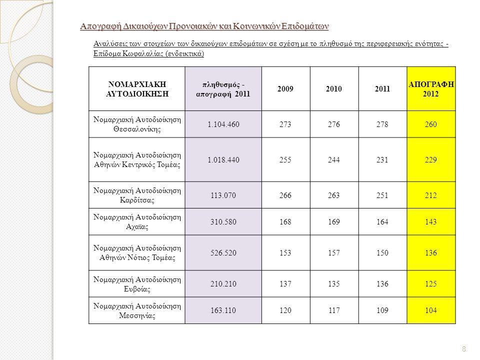 Απογραφή Δικαιούχων Προνοιακών και Κοινωνικών Επιδομάτων Αναλύσεις των στοιχείων των δικαιούχων επιδομάτων σε σχέση με το πληθυσμό της περιφερειακής ενότητας - Επίδομα Κωφαλαλίας (ενδεικτικά) ΝΟΜΑΡΧΙΑΚΗ ΑΥΤΟΔΙΟΙΚΗΣΗ πληθυσμός - απογραφή 2011 200920102011 ΑΠΟΓΡΑΦΗ 2012 Νομαρχιακή Αυτοδιοίκηση Θεσσαλονίκης 1.104.460273276278260 Νομαρχιακή Αυτοδιοίκηση Αθηνών Κεντρικός Τομέας 1.018.440255244231229 Νομαρχιακή Αυτοδιοίκηση Καρδίτσας 113.070266263251212 Νομαρχιακή Αυτοδιοίκηση Αχαϊας 310.580168169164143 Νομαρχιακή Αυτοδιοίκηση Αθηνών Νότιος Τομέας 526.520153157150136 Νομαρχιακή Αυτοδιοίκηση Ευβοίας 210.210137135136125 Νομαρχιακή Αυτοδιοίκηση Μεσσηνίας 163.110120117109104 8