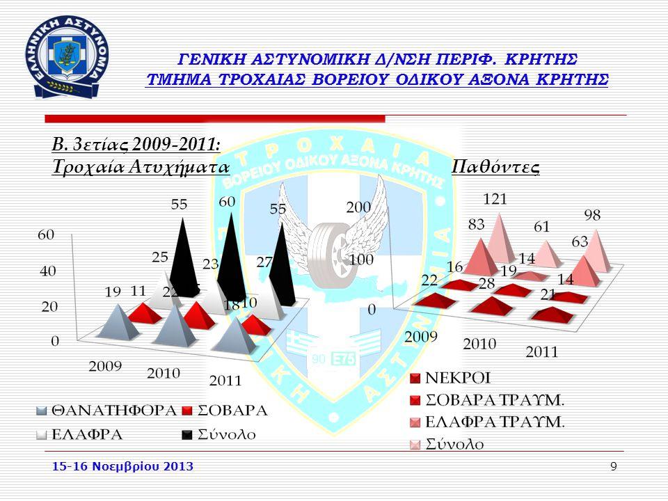 9 ΓΕΝΙΚΗ ΑΣΤΥΝΟΜΙΚΗ Δ/ΝΣΗ ΠΕΡΙΦ. ΚΡΗΤΗΣ ΤΜΗΜΑ ΤΡΟΧΑΙΑΣ ΒΟΡΕΙΟΥ ΟΔΙΚΟΥ ΑΞΟΝΑ ΚΡΗΤΗΣ Β. 3ετίας 2009-2011: Τροχαία Ατυχήματα Παθόντες 15-16 Νοεμβρίου 201