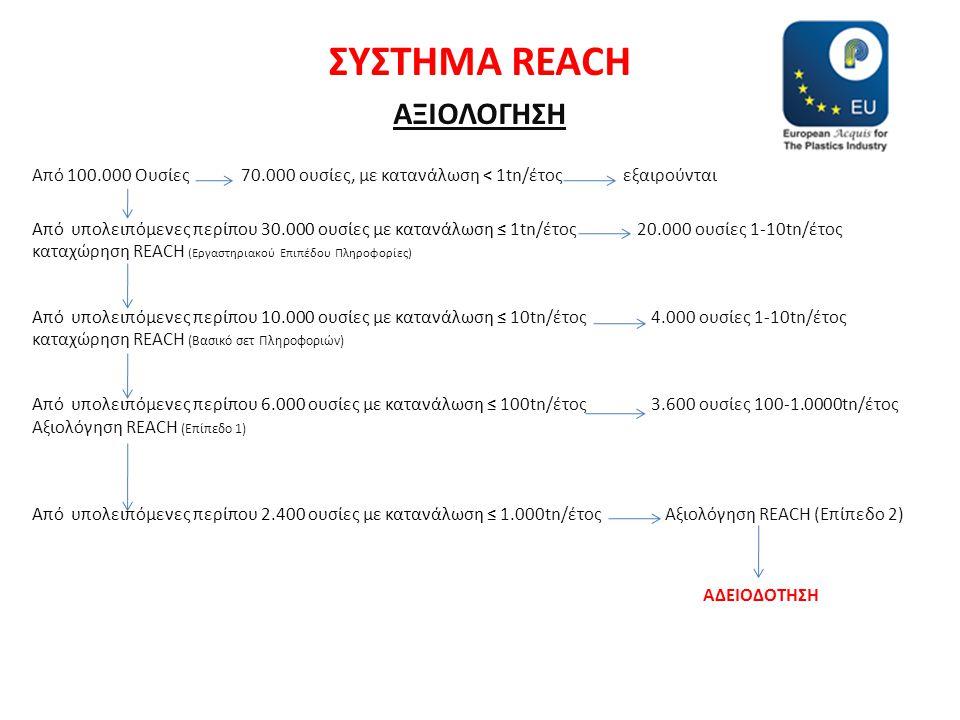 ΣΥΣΤΗΜΑ REACH ΑΞΙΟΛΟΓΗΣΗ Από 100.000 Ουσίες 70.000 ουσίες, με κατανάλωση < 1tn/έτος εξαιρούνται Από υπολειπόμενες περίπου 30.000 ουσίες με κατανάλωση ≤ 1tn/έτος 20.000 ουσίες 1-10tn/έτος καταχώρηση REACH (Εργαστηριακού Επιπέδου Πληροφορίες) Από υπολειπόμενες περίπου 10.000 ουσίες με κατανάλωση ≤ 10tn/έτος 4.000 ουσίες 1-10tn/έτος καταχώρηση REACH (Βασικό σετ Πληροφοριών) Από υπολειπόμενες περίπου 6.000 ουσίες με κατανάλωση ≤ 100tn/έτος 3.600 ουσίες 100-1.0000tn/έτος Αξιολόγηση REACH (Επίπεδο 1) Από υπολειπόμενες περίπου 2.400 ουσίες με κατανάλωση ≤ 1.000tn/έτος Αξιολόγηση REACH (Επίπεδο 2) ΑΔΕΙΟΔΟΤΗΣΗ