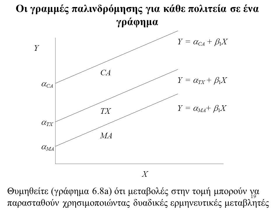 19 Οι γραμμές παλινδρόμησης για κάθε πολιτεία σε ένα γράφημα Θυμηθείτε (γράφημα 6.8a) ότι μεταβολές στην τομή μπορούν να παρασταθούν χρησιμοποιώντας δ
