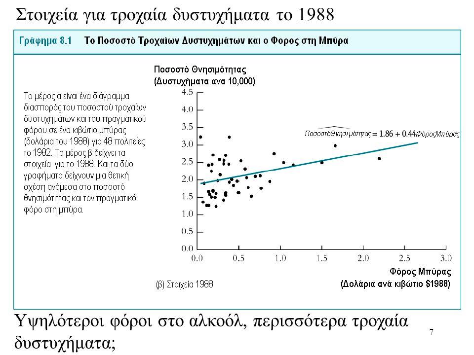 7 Στοιχεία για τροχαία δυστυχήματα το 1988 Υψηλότεροι φόροι στο αλκοόλ, περισσότερα τροχαία δυστυχήματα;