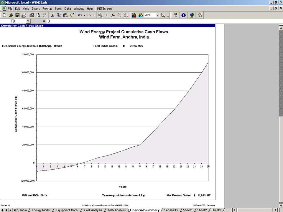 Αρχικό κόστος έναντι Συνεχούς Κόστους: Παράδειγμα Απομονωμένων Τηλεπικοινωνιών © Υπουργός Φυσικών Πόρων Καναδά 2001 – 2005.