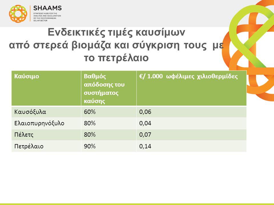 Ενδεικτικές τιμές καυσίμων από στερεά βιομάζα και σύγκριση τους με το πετρέλαιο ΚαύσιμοΒαθμός απόδοσης του συστήματος καύσης €/ 1.000 ωφέλιμες χιλιοθε