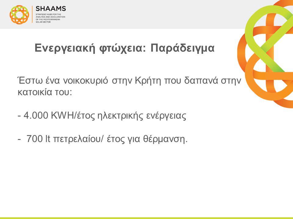 Έστω ένα νοικοκυριό στην Κρήτη που δαπανά στην κατοικία του: - 4.000 KWH/έτος ηλεκτρικής ενέργειας - 700 lt πετρελαίου/ έτος για θέρμανση. Ενεργειακή