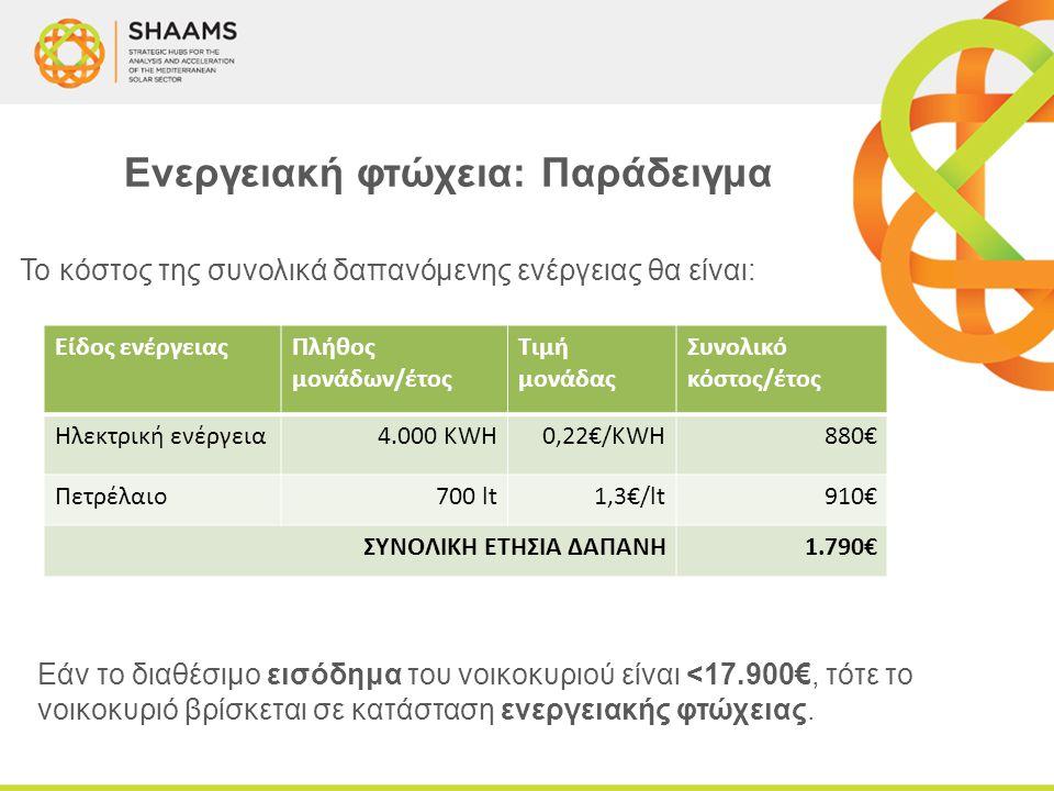 Το κόστος της συνολικά δαπανόμενης ενέργειας θα είναι: Ενεργειακή φτώχεια: Παράδειγμα Είδος ενέργειαςΠλήθος μονάδων/έτος Τιμή μονάδας Συνολικό κόστος/