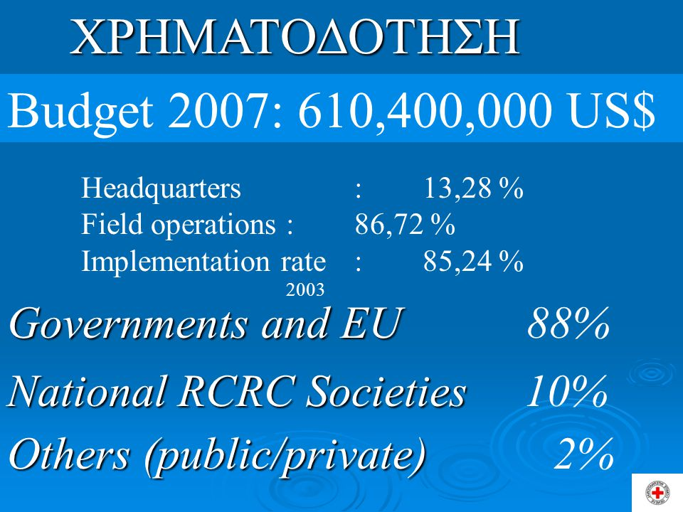 ΧΡΗΜΑΤΟΔΟΤΗΣΗ Budget 2007: 610,400,000 US$ Headquarters : 13,28 % Field operations : 86,72 % Implementation rate: 85,24 % 2003 Governments and EU Governments and EU 88% National RCRC Societies National RCRC Societies 10% Others (public/private) Others (public/private) 2%