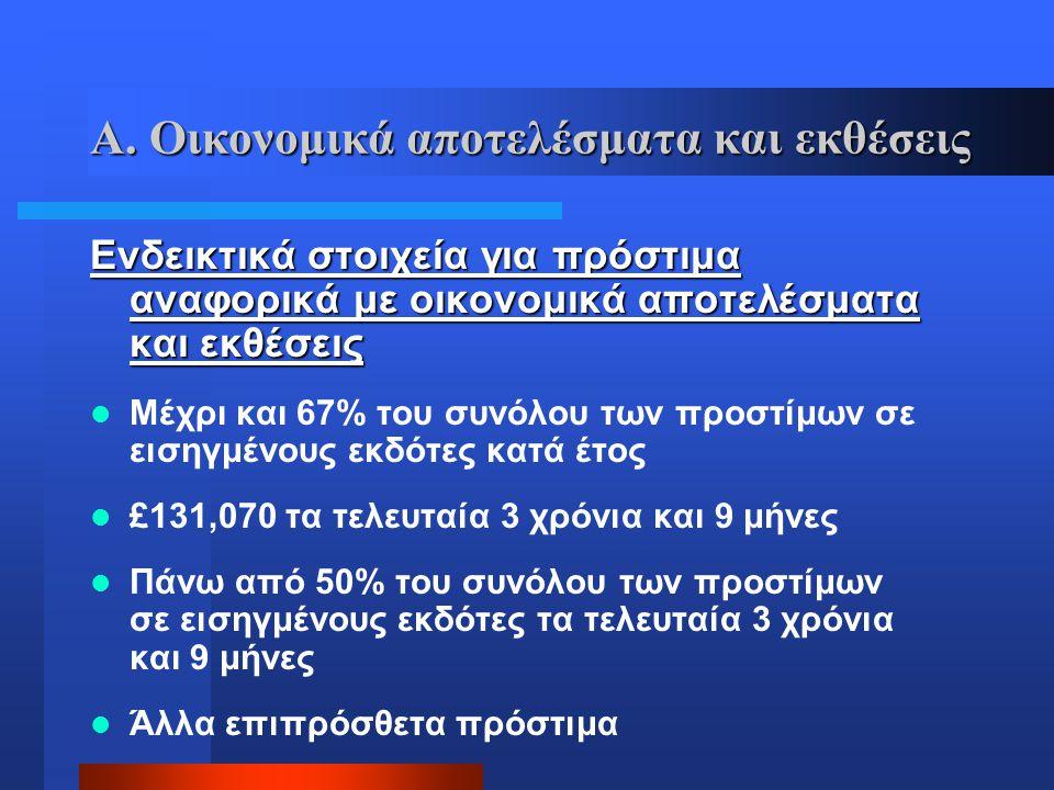 Α. Οικονομικά αποτελέσματα και εκθέσεις Ενδεικτικά στοιχεία για πρόστιμα αναφορικά με οικονομικά αποτελέσματα και εκθέσεις  Μέχρι και 67% του συνόλου