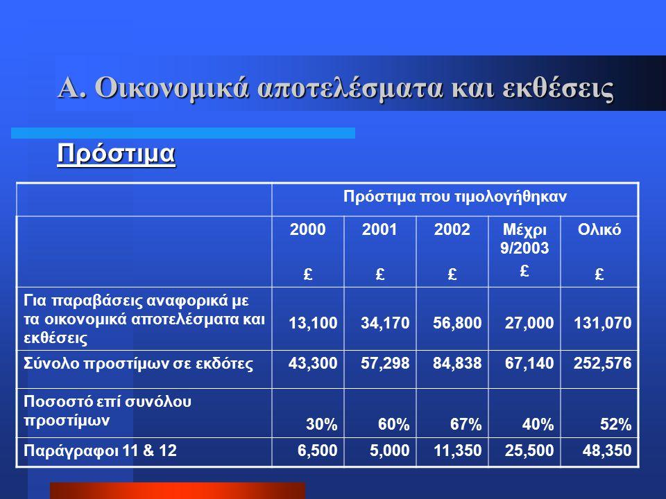 Α. Οικονομικά αποτελέσματα και εκθέσεις Πρόστιμα Πρόστιμα που τιμολογήθηκαν 2000 £ 2001 £ 2002 £ Μέχρι 9/2003 £ Ολικό £ Για παραβάσεις αναφορικά με τα