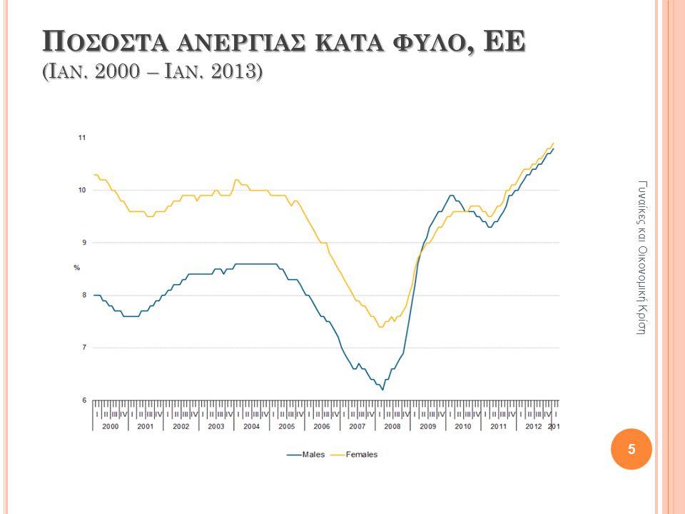 Π ΟΣΟΣΤΑ ΑΝΕΡΓΙΑΣ ΚΑΤΑ ΦΥΛΟ, ΕΕ (Ι ΑΝ. 2000 – Ι ΑΝ. 2013) Γυναίκες και Οικονομική Κρίση 5