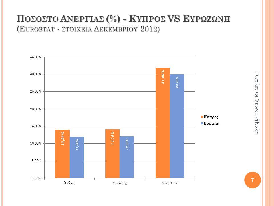 Π ΟΣΟΣΤΟ Α ΝΕΡΓΙΑΣ (%) - Κ ΥΠΡΟΣ VS Ε ΥΡΩΖΩΝΗ (E UROSTAT - ΣΤΟΙΧΕΙΑ Δ ΕΚΕΜΒΡΙΟΥ 2012) Γυναίκες και Οικονομική Κρίση 7