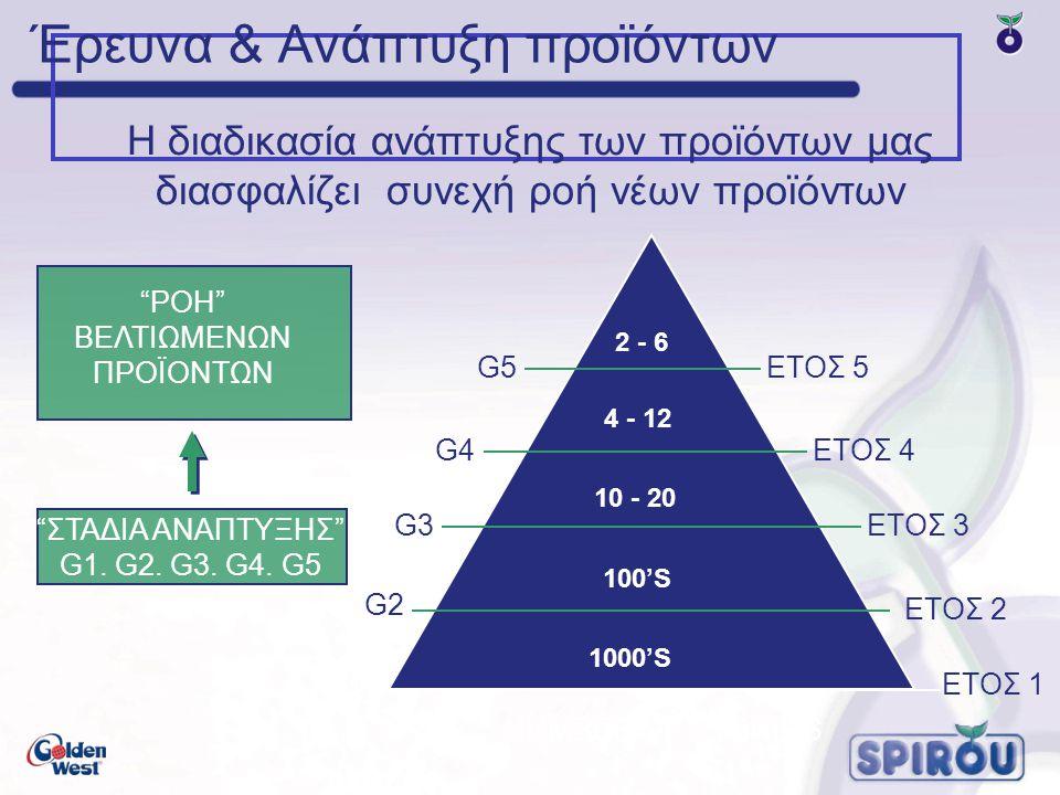 """""""ΣΤΑΔΙΑ ΑΝΑΠΤΥΞΗΣ"""" G1. G2. G3. G4. G5 100'S 1000'S 10 - 20 G2 2 - 6 NUMBER OF HYBRIDS """"ΡΟΗ"""" ΒΕΛΤΙΩΜΕΝΩΝ ΠΡΟΪΟΝΤΩΝ Η διαδικασία ανάπτυξης των προϊόντων"""