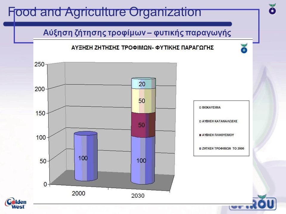 Food and Agriculture Organization Αύξηση ζήτησης τροφίμων – φυτικής παραγωγής