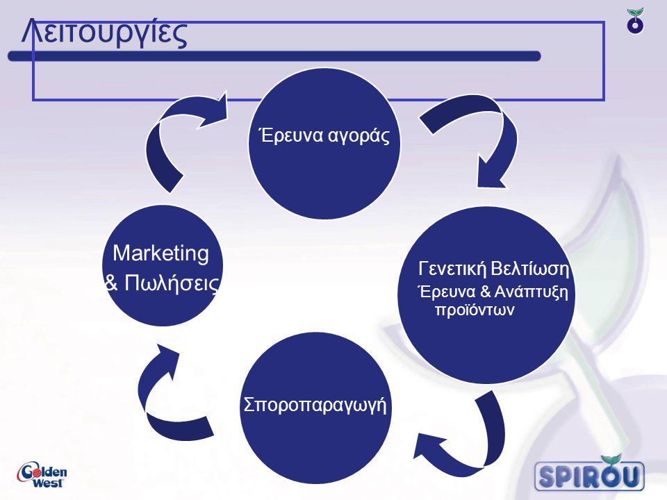 Λειτουργίες Έρευνα αγοράς Γενετική Βελτίωση Έρευνα & Ανάπτυξη προϊόντων Σποροπαραγωγή Marketing & Πωλήσεις