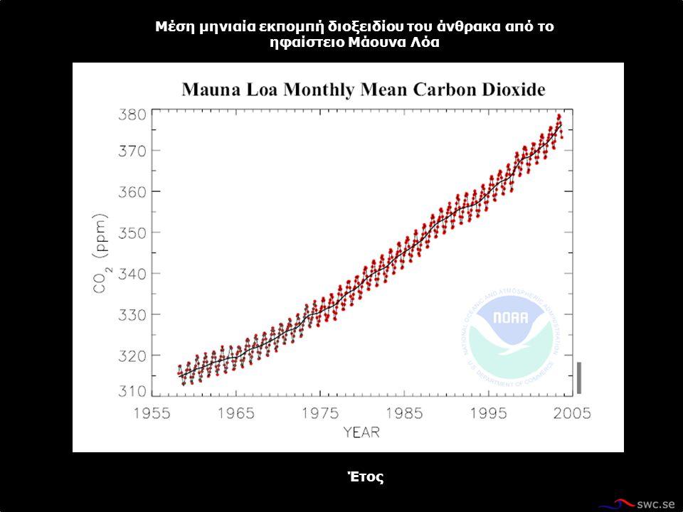 Μέση μηνιαία εκπομπή διοξειδίου του άνθρακα από το ηφαίστειο Μάουνα Λόα Έτος