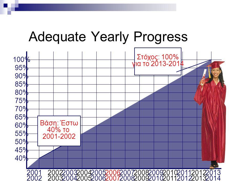 18 Adequate Yearly Progress 2001 2002 2003 2004 2005 2006 2007 2008 2009 2010 2011 2012 2013 2014 100% 95% 90% 85% 80% 75% 70% 65% 60% 55% 50% 45% 40% Βάση: Έστω 40% το 2001-2002 Στόχος: 100% για το 2013-2014