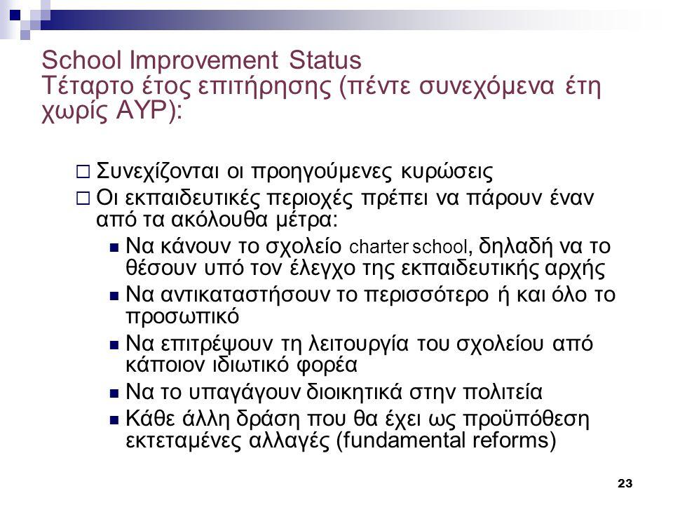 23 School Improvement Status Τέταρτο έτος επιτήρησης (πέντε συνεχόμενα έτη χωρίς AYP):  Συνεχίζονται οι προηγούμενες κυρώσεις  Οι εκπαιδευτικές περιοχές πρέπει να πάρουν έναν από τα ακόλουθα μέτρα:  Να κάνουν το σχολείο charter school, δηλαδή να το θέσουν υπό τον έλεγχο της εκπαιδευτικής αρχής  Να αντικαταστήσουν το περισσότερο ή και όλο το προσωπικό  Να επιτρέψουν τη λειτουργία του σχολείου από κάποιον ιδιωτικό φορέα  Να το υπαγάγουν διοικητικά στην πολιτεία  Κάθε άλλη δράση που θα έχει ως προϋπόθεση εκτεταμένες αλλαγές (fundamental reforms)