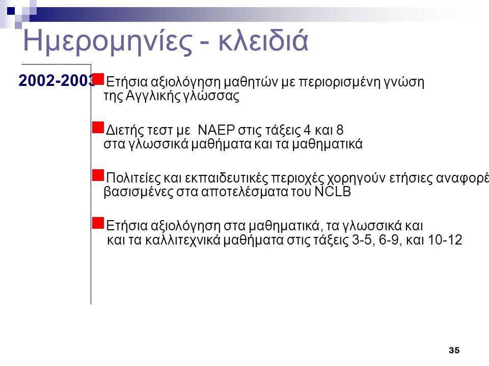 35 2002-2003  Ετήσια αξιολόγηση μαθητών με περιορισμένη γνώση της Αγγλικής γλώσσας  Διετής τεστ με NAEP στις τάξεις 4 και 8 στα γλωσσικά μαθήματα και τα μαθηματικά  Πολιτείες και εκπαιδευτικές περιοχές χορηγούν ετήσιες αναφορές βασισμένες στα αποτελέσματα του NCLB  Ετήσια αξιολόγηση στα μαθηματικά, τα γλωσσικά και και τα καλλιτεχνικά μαθήματα στις τάξεις 3-5, 6-9, και 10-12 Ημερομηνίες - κλειδιά