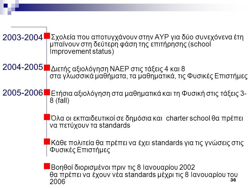 36 2003-2004 2004-2005 2005-2006  Σχολεία που αποτυγχάνουν στην AYP για δύο συνεχόνενα έτη μπαίνουν στη δεύτερη φάση της επιτήρησης (school Improvement status)  Διετής αξιολόγηση NAEP στις τάξεις 4 και 8 στα γλωσσικά μαθήματα, τα μαθηματικά, τις Φυσικές Επιστήμες  Ετήσια αξιολόγηση στα μαθηματικά και τη Φυσική στις τάξεις 3- 8 (fall)  Όλα οι εκπαιδευτικοί σε δημόσια και charter school θα πρέπει να πετύχουν τα standards  Κάθε πολιτεία θα πρέπει να έχει standards για τις γνώσεις στις Φυσικές Επιστήμες  Βοηθοί διορισμένοι πριν τις 8 Ιανουαρίου 2002 θα πρέπει να έχουν νέα standards μέχρι τις 8 Ιανουαρίου του 2006