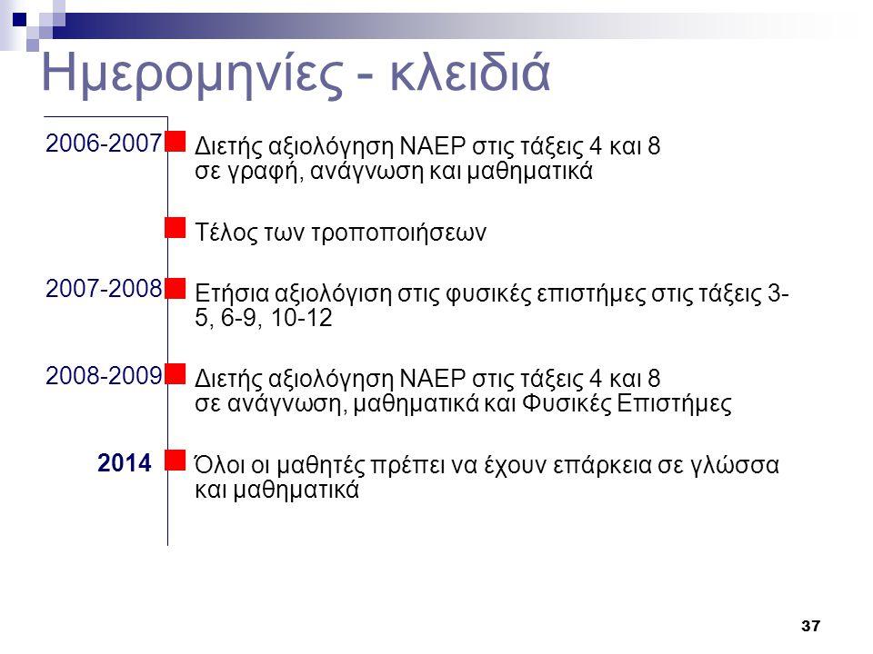 37 2006-2007  Διετής αξιολόγηση NAEP στις τάξεις 4 και 8 σε γραφή, ανάγνωση και μαθηματικά  Τέλος των τροποποιήσεων  Ετήσια αξιολόγιση στις φυσικές επιστήμες στις τάξεις 3- 5, 6-9, 10-12  Διετής αξιολόγηση NAEP στις τάξεις 4 και 8 σε ανάγνωση, μαθηματικά και Φυσικές Επιστήμες  Όλοι οι μαθητές πρέπει να έχουν επάρκεια σε γλώσσα και μαθηματικά 2007-2008 2008-2009 2014 Ημερομηνίες - κλειδιά