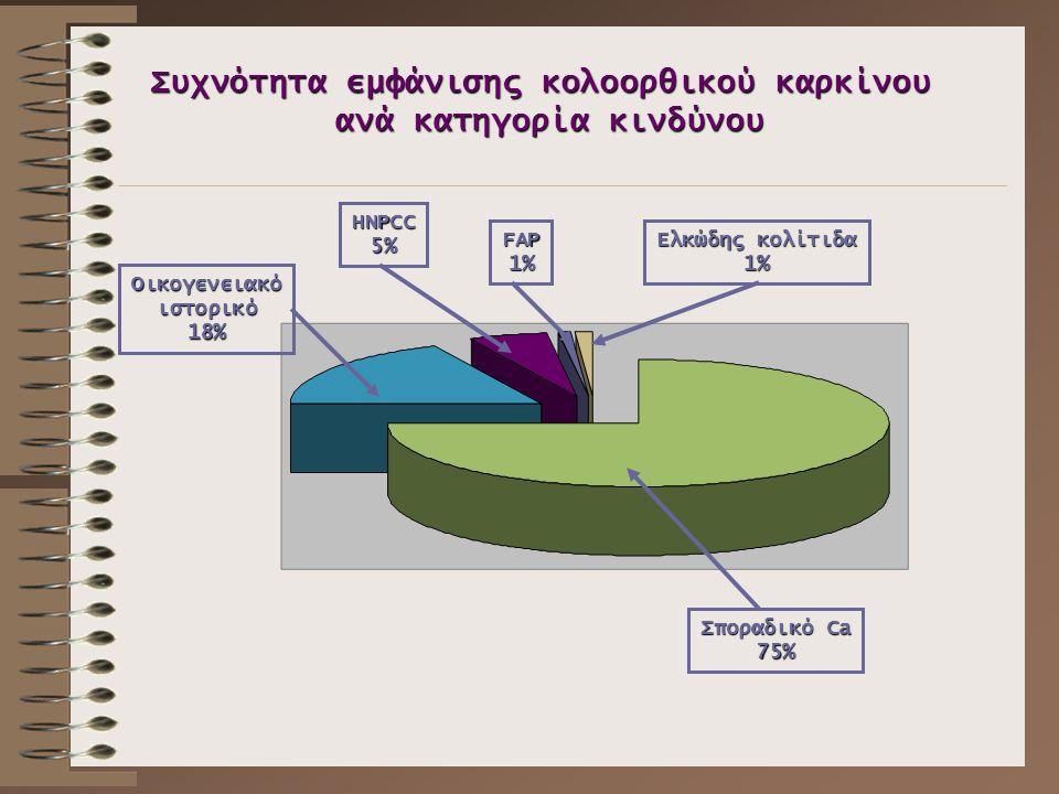 Σποραδικό Ca 75% Οικογενειακόιστορικό18% HNPCC5% FAP1% Ελκώδης κολίτιδα 1% Συχνότητα εμφάνισης κολοορθικού καρκίνου ανά κατηγορία κινδύνου