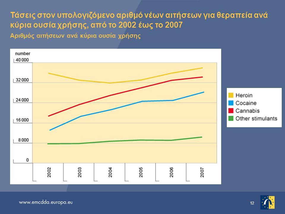 12 Τάσεις στον υπολογιζόμενο αριθμό νέων αιτήσεων για θεραπεία ανά κύρια ουσία χρήσης, από το 2002 έως το 2007 Αριθμός αιτήσεων ανά κύρια ουσία χρήσης