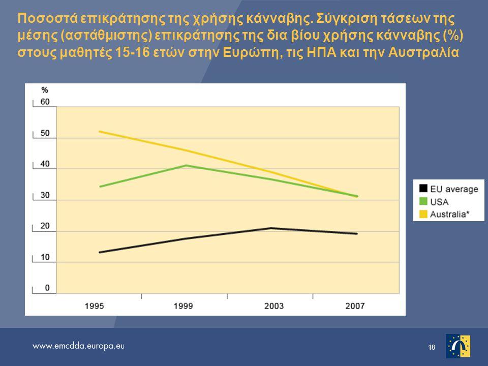 18 Ποσοστά επικράτησης της χρήσης κάνναβης. Σύγκριση τάσεων της μέσης (αστάθμιστης) επικράτησης της δια βίου χρήσης κάνναβης (%) στους μαθητές 15-16 ε
