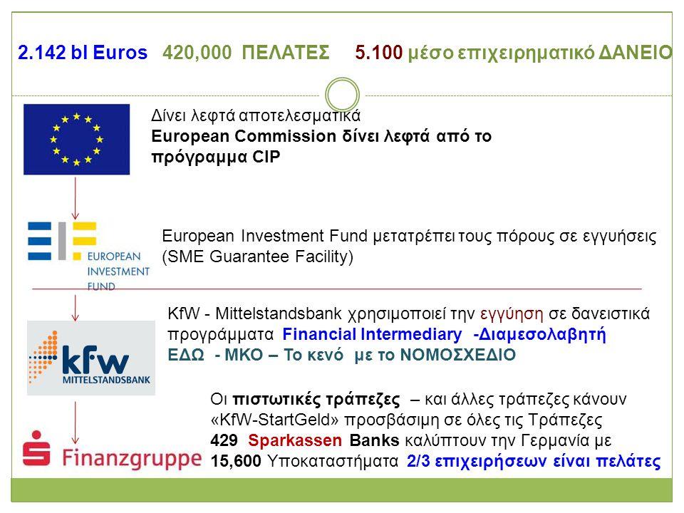 Ευρωπαϊκές ΕΝΑΛΛΑΚΤΙΚΕΣ ΤΡΑΠΕΖΕΣ Erste Group Ενδυναμώνει την Οικονομική Συμμετοχή των μη προνομιούχων και θα διευκολύνει το Οικονομική και Κοινωνική Ανάπτυξη των Ευπαθών ομάδων Good.Bee στην Αυστρία, Ουγγαρία & Ρουμανία 7 εκ € με 1200 + πελάτες ΟΡΑΜΑ της : ΟΛΟΙ ανεξαρτήτως (ΙΔΙΩΤΕΣ & ΕΤΑΙΡΕΙΕΣ) ΝΑ ΕΧΟΥΝ ΠΡΟΣΒΑΣΗ ΣΕ ΤΡΑΠΕΖΙΚΑ ΔΡΩΜΕΝΑ ΜΕ ΥΠΕΥΘΥΝΟ ΤΡΟΠΟ